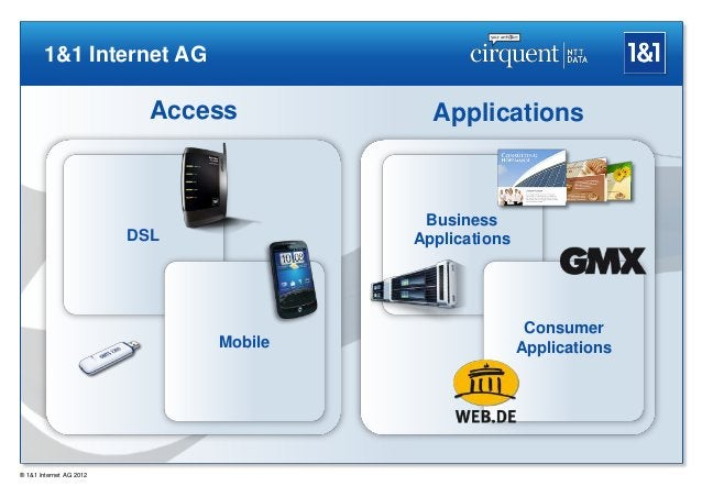 1&1 Internet AG                           Access         Applications                                         Business    ...