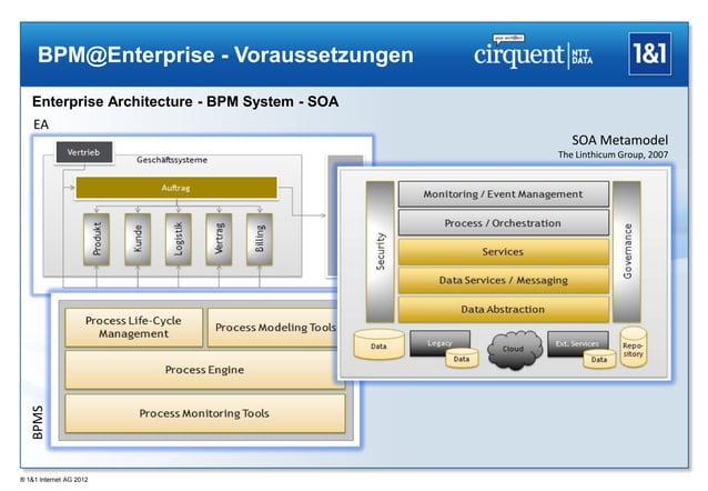 BPM@Enterprise - Voraussetzungen   Enterprise Architecture - BPM System - SOA    EA                                       ...