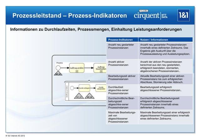 Prozessleitstand – Prozess-Indikatoren     Informationen zu Durchlaufzeiten, Prozessmengen, Einhaltung Leistungsanforderun...