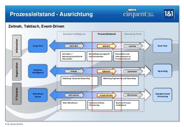 Prozessleitstand - Ausrichtung   Zeitnah, Taktisch, Event-Driven                                           Business Intell...