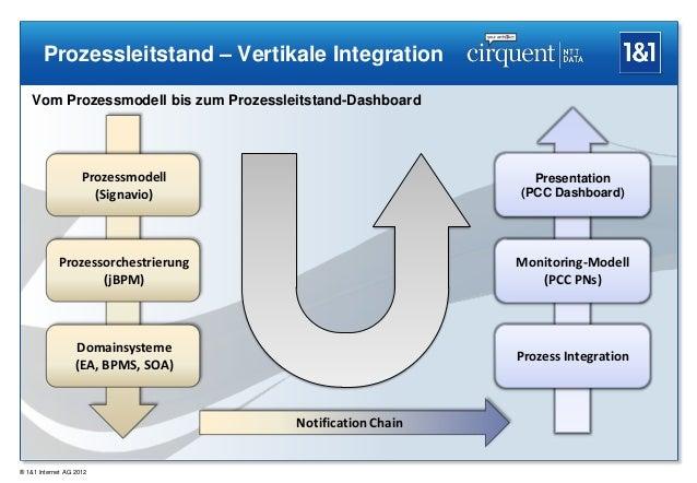 Prozessleitstand – Vertikale Integration   Vom Prozessmodell bis zum Prozessleitstand-Dashboard                    Prozess...