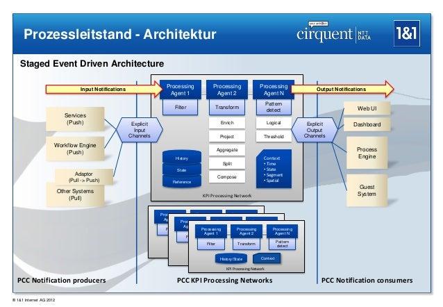 Prozessleitstand - Architektur   Staged Event Driven Architecture                                                         ...