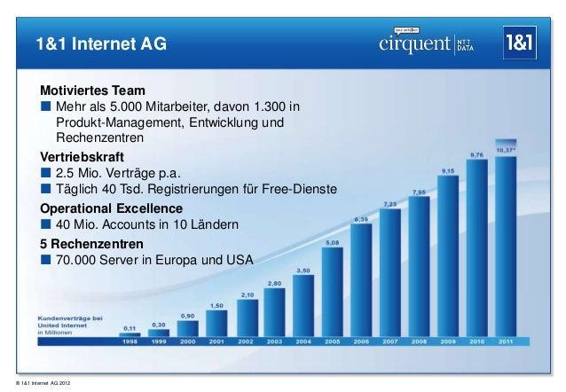 1&1 Internet AG         Motiviertes Team          Mehr als 5.000 Mitarbeiter, davon 1.300 in           Produkt-Management...