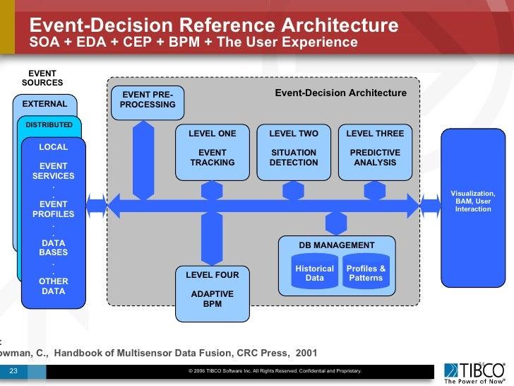 Event Driven Architecture EDA November - Event driven architecture