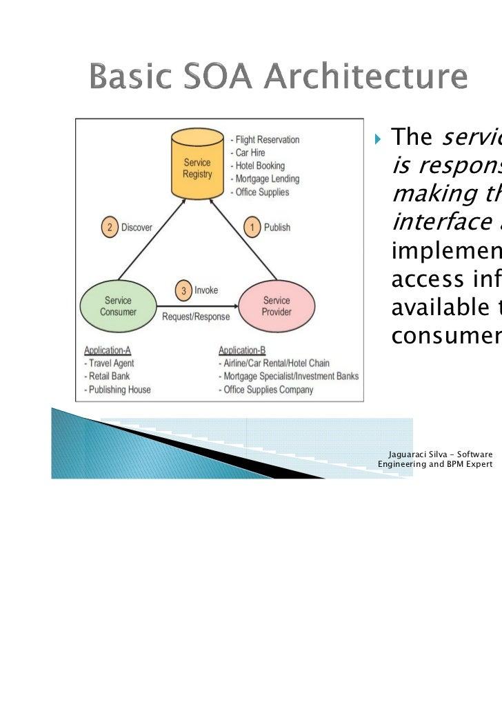 Soa Service Oriented Architecture Fundamentals Ibm Certification