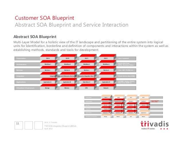 Soa integration blueprint with oracle soa suite 11 customer soa blueprint malvernweather Choice Image