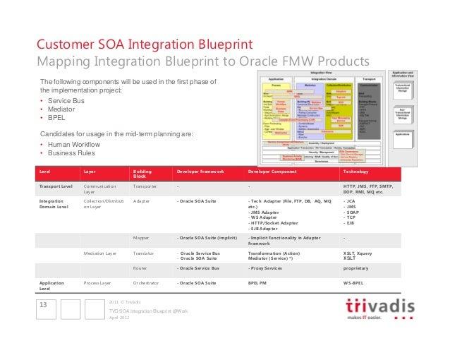 Soa integration blueprint with oracle soa suite physical endpoints 13 customer soa integration blueprint malvernweather Choice Image