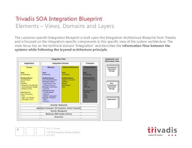 Soa integration blueprint with oracle soa suite 4 trivadis soa integration blueprint malvernweather Choice Image