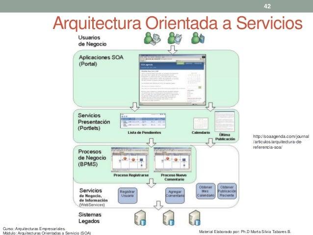 Introducci n a las arquitecturas orientadas a servicios for Arquitectura orientada a servicios