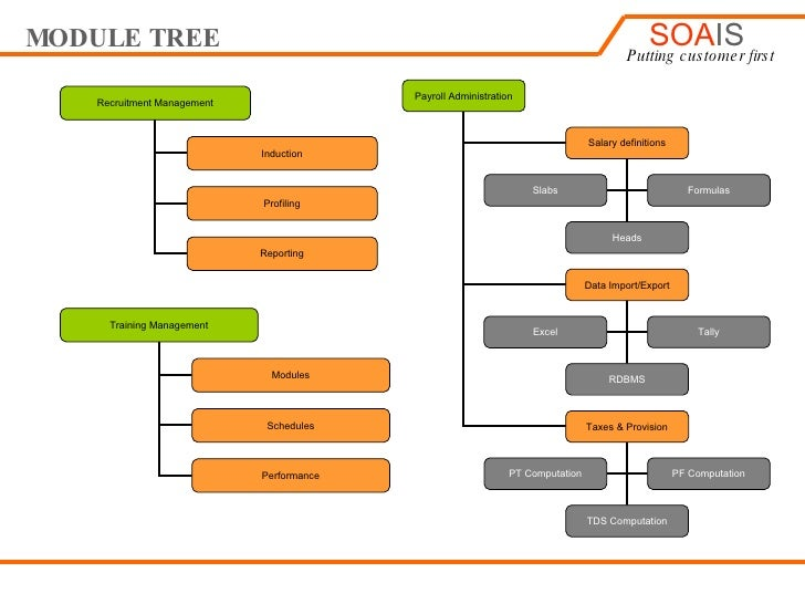 soa based generic payroll management system Processing systems components and different service-oriented architecture they can integrate system management soa-based tp systems may be.