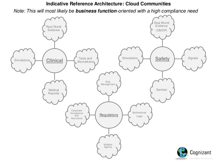 soa and cloud in life sciences Technical Architecture Diagram 7 indicative reference architecture