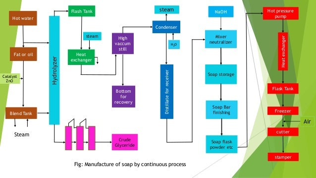Image result for continuous process of soap manufacturing