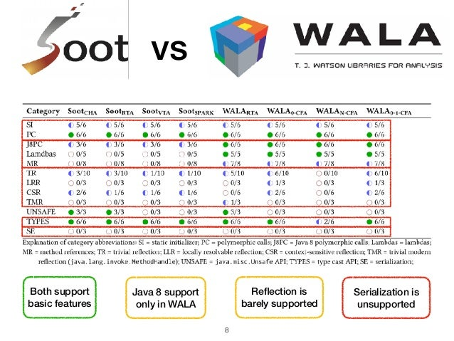 !8 vs vs Both support basic features Java 8 support only in WALA Reflection is barely supported Serialization is unsupported