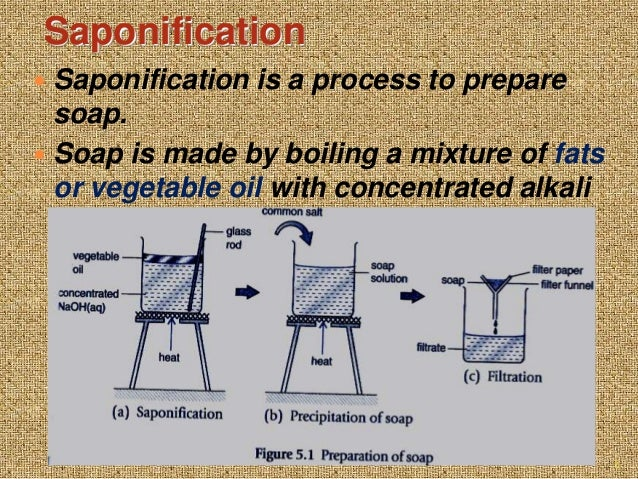 preparation and properties of soap Preparation and properties of a soap adapted from bettelheim, et al objective: to understand the process of soap production and study the properties of soap.