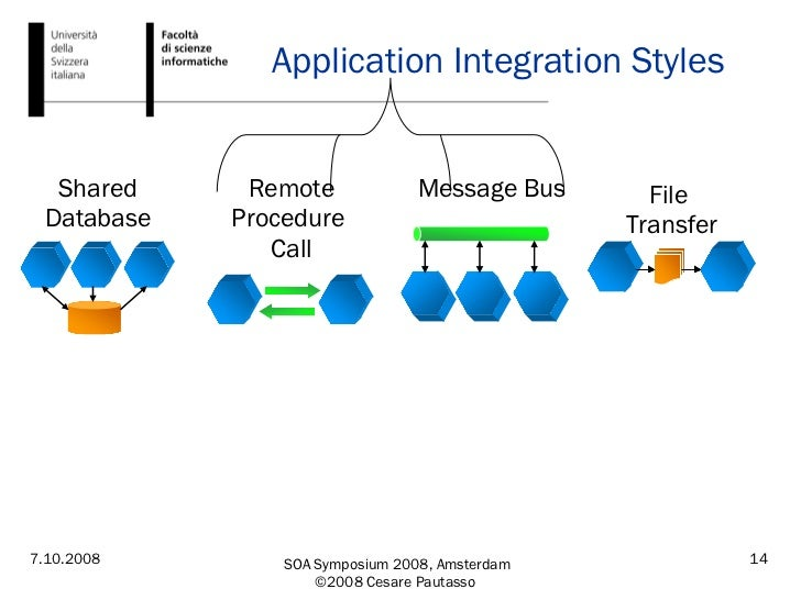 Application Integration Styles File  Transfer Shared Database Message Bus Remote Procedure  Call