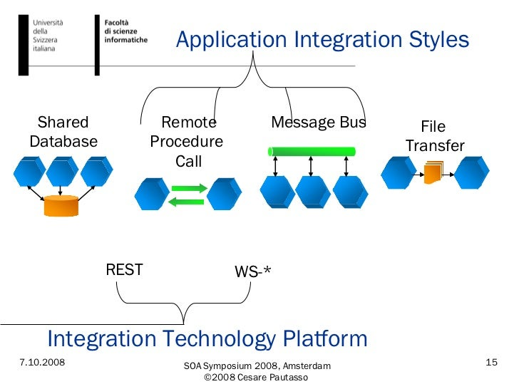 Application Integration Styles File  Transfer Shared Database Message Bus Remote Procedure  Call WS-* REST Integration Tec...