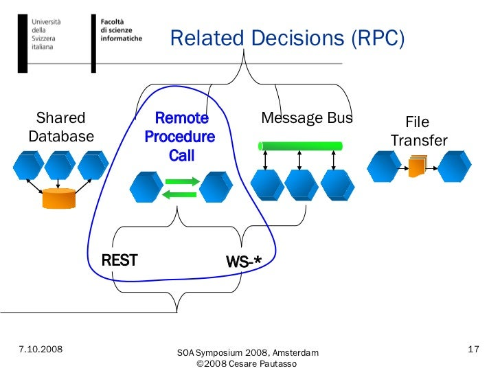 Related Decisions (RPC) File  Transfer Shared Database Message Bus Remote Procedure  Call WS-* REST