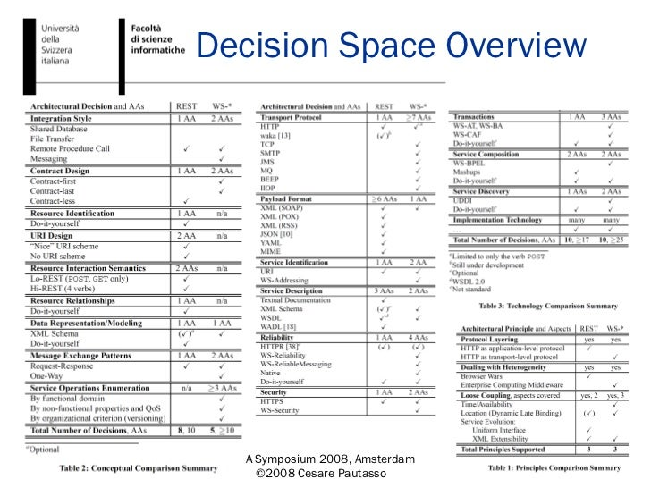 Decision Space Overview