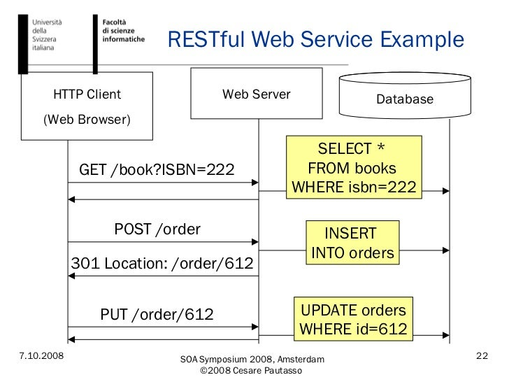 RESTful Web Service Example HTTP Client (Web Browser) Web Server Database GET /book?ISBN=222 SELECT *  FROM books  WHERE i...