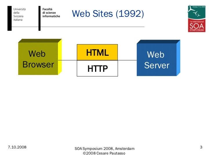 Web Sites (1992) HTTP HTML Web  Browser Web  Server
