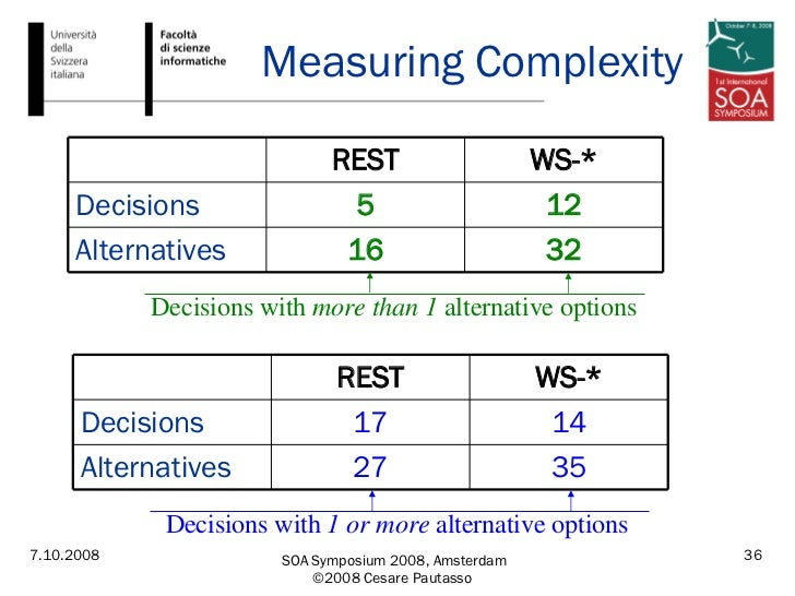 Measuring Complexity Decisions with  1 or more  alternative options Decisions with  more than 1  alternative options 35 27...