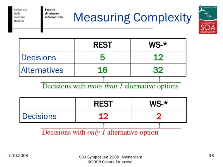Measuring Complexity Decisions with  more than 1  alternative options Decisions with  only 1  alternative option 32 16 Alt...