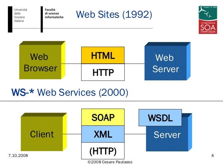 Web Sites (1992) HTTP HTML Web  Browser Web  Server (HTTP) SOAP Server Client XML WSDL WS-*  Web Services (2000)