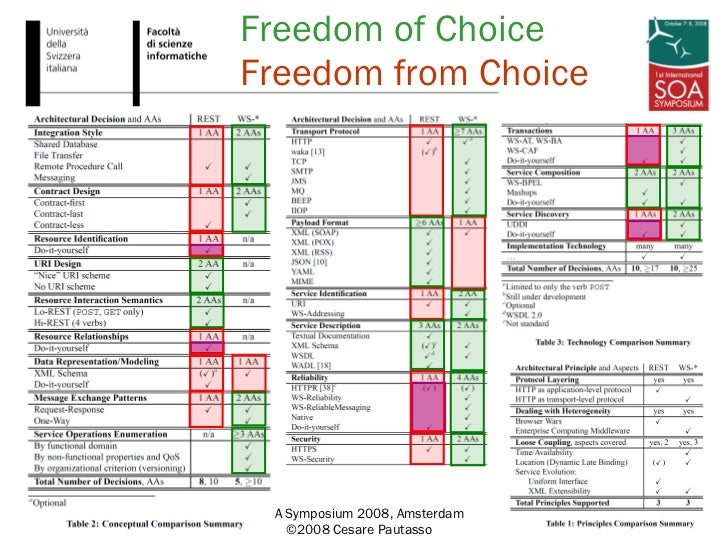Freedom of Choice Freedom from Choice