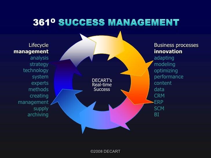 SOA, SEO & SaaS for Success