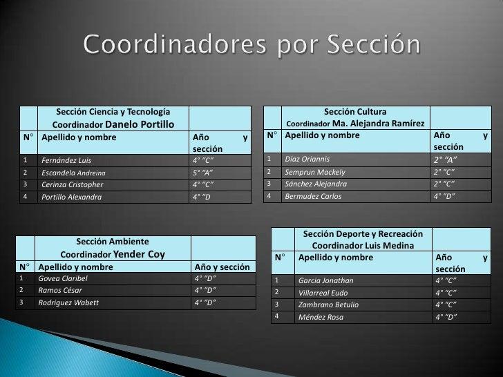 Sección Ciencia y Tecnología                                 Sección Cultura         Coordinador Danelo Portillo          ...