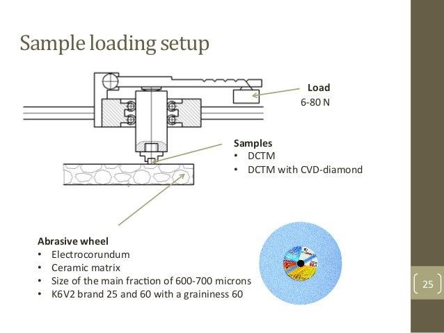 Sample$loading$setup$ 25& Abrasive%wheel% • Electrocorundum& • Ceramic&matrix& • Size&of&the&main&fracAon&of&600F700&mi...