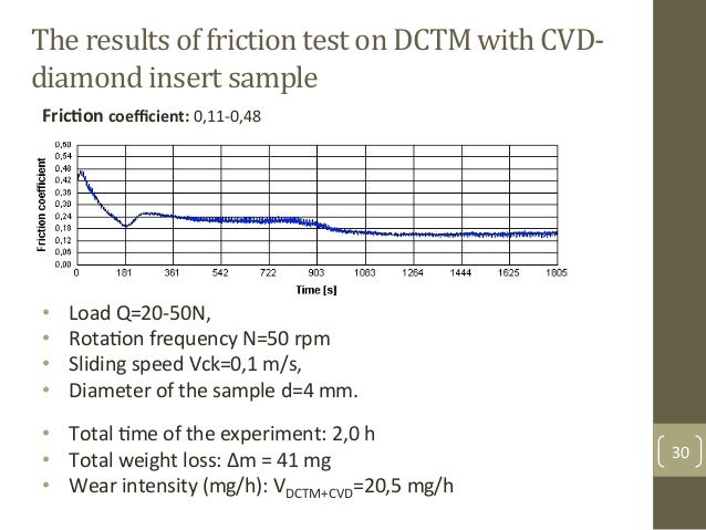 The$results$of$friction$test$on$DCTM$with$CVD> diamond$insert$sample$ • Load&Q=20F50N,&& • RotaAon&frequency&N=50&rpm& •...