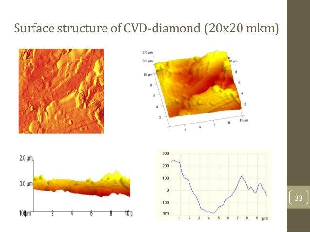 Surface$structure$of$CVD>diamond$(20x20$mkm)$ 33&
