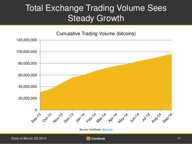 Options trading volume by exchange