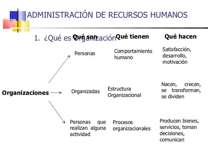 ADMINISTRACIÓN DE RECURSOS HUMANOS   <ul><li>¿Qué es Organización </li></ul>Qué son Qué tienen Qué hacen Organizaciones Pe...