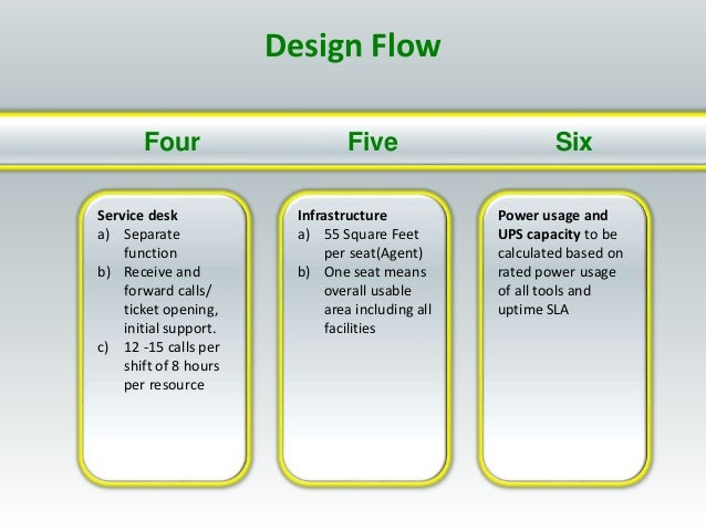 Five SixFour Service desk a) Separate function b) Receive and forward calls/ ticket opening, initial support. c) 12 -15 ca...
