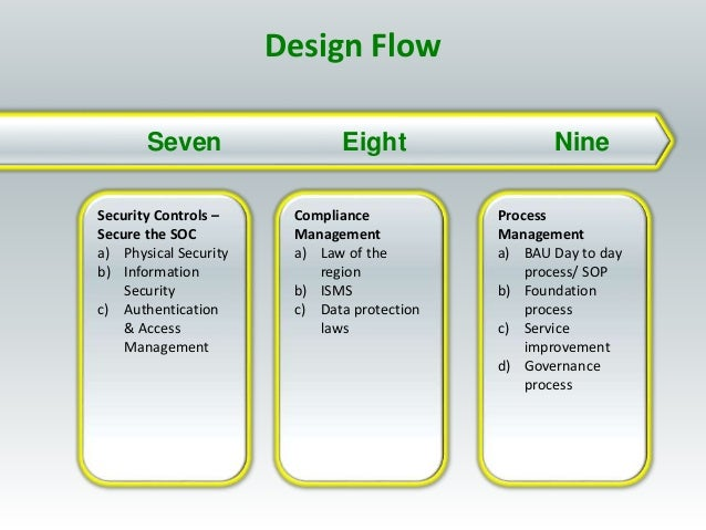 Eight NineSeven Security Controls – Secure the SOC a) Physical Security b) Information Security c) Authentication & Access...