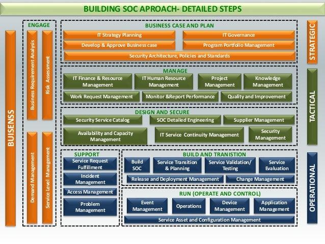 BUILDING SOC APROACH- DETAILED STEPSBUISENSS BusinessRequirementAnalysisDemandManagement RiskAssessmentServiceLevelManagem...