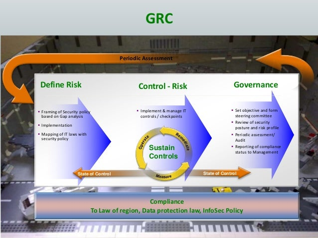 GRC Define Risk Control - Risk Governance  Framing of Security policy based on Gap analysis  Implementation  Mapping of...