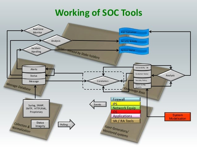 Working of SOC Tools VA / RA Tools IPS Network Equip OS Applications Firewall Events Polling Syslog, SNMP, SMTP, HTTP/XML,...