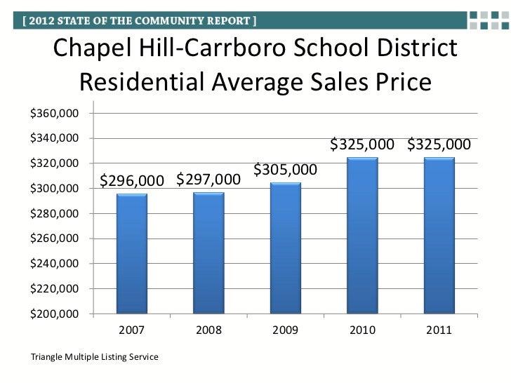 Chapel Hill Building Permits