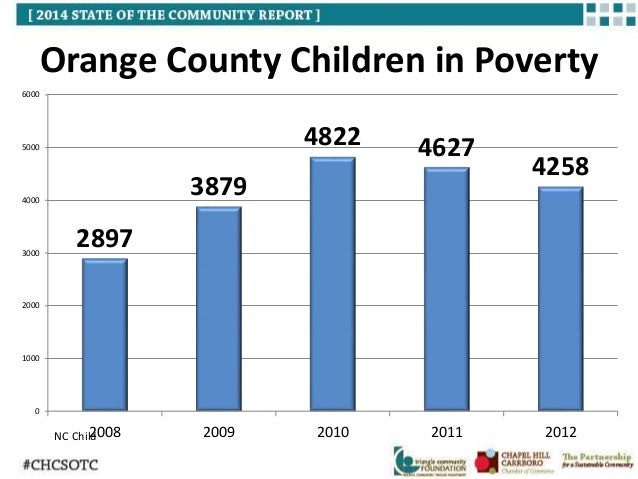 Chatham County Nc Food Stamps