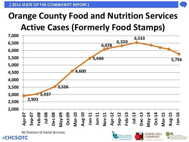 Orange County Nc Food Stamps
