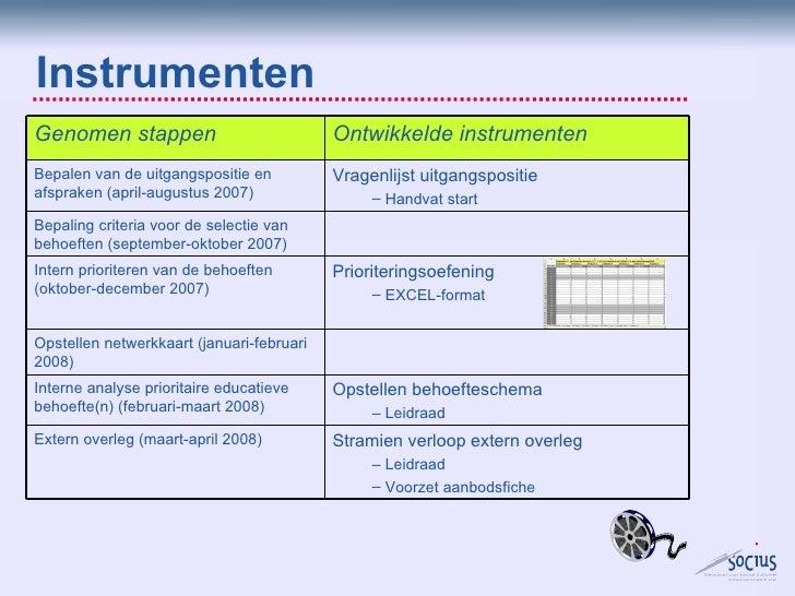 Instrumenten <ul><li>Stramien verloop extern overleg </li></ul><ul><ul><li>Leidraad </li></ul></ul><ul><ul><li>Voorzet aan...