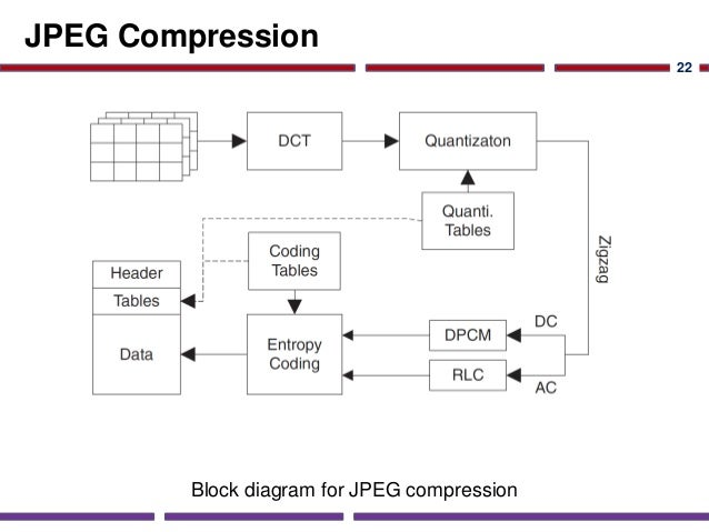 Soc Application Studies  Image Compression
