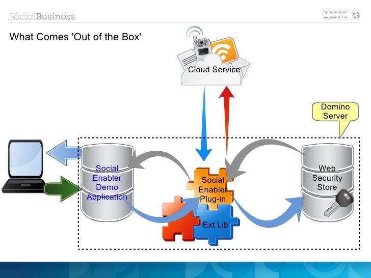 What Comes Out of the Box                              Cloud Service                                                Domino...