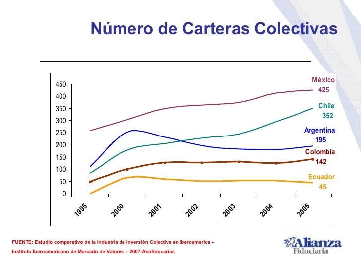Número de Carteras Colectivas FUENTE: Estudio comparativo de la Industria de Inversión Colectiva en Iberoamerica –  Instit...