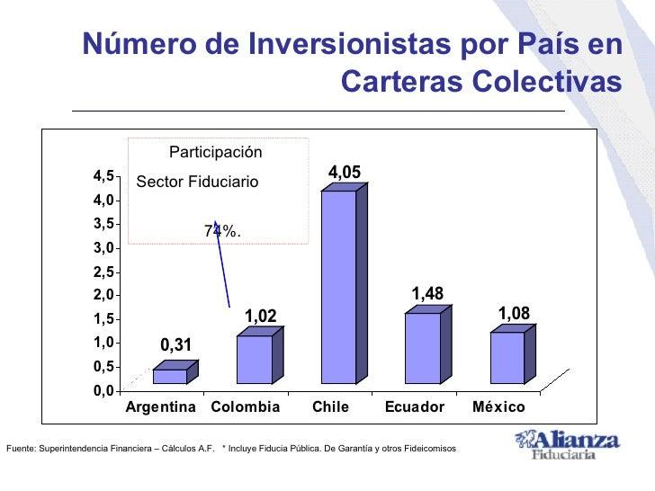 <ul><li>Número de Inversionistas por País en Carteras Colectivas </li></ul>Fuente: Superintendencia Financiera – Cálculos ...