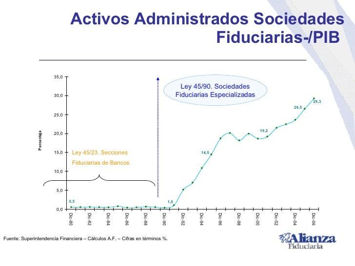 <ul><li>Activos Administrados Sociedades Fiduciarias-/PIB  </li></ul>Fuente: Superintendencia Financiera – Cálculos A.F. –...
