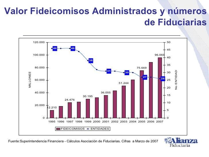Valor Fideicomisos Administrados y números de Fiduciarias Fuente:Superintendencia Financiera - Cálculos Asociación de Fidu...